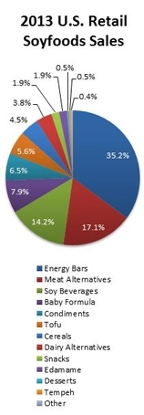 Soyfoods Sales Reached $4.5 Billion in 2013