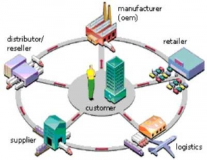 A Proactive Partnership for New Product Introduction: Design and Supply Chain