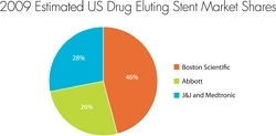 Worldwide Drug-Eluting Stent Market Worth $4B