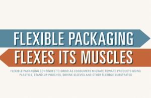 Flexible Packaging Flexes its Muscles