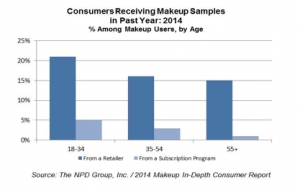 Do Sample Boxes Influence Shoppers?