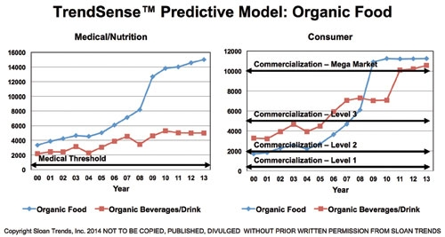 Getting Ahead of the Curve: Organic
