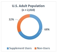 2014 CRN Consumer Survey Offers Insights on U.S. Supplement Use
