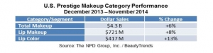 Prestige Lip Color Sales Grow by Double-Digits