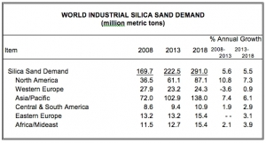 Global Demand for Industrial Silica Sand to Reach 291 Million Metric Tons