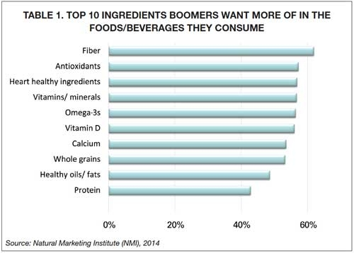 Top Ingredients Boomers Want More of in Foods & Beverages