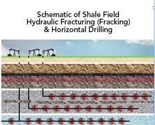 Three well bores with lateral drilling (one dual) and multiple fracking zones along the horizontal bore are diagramed. Small fractures are created with controlled explosive charges and an injection fluid (water mixed with sand and chemicals) is forced into the formation under pressure to further fracture the shale and extend the reach of the well. Extracted tight gas or oil is conducted through the low porosity shale formations of the fracture stations. Hydraulic fracturing is estimated to have increased U.S. oil reserves by 50% and gas reserves by 90%.