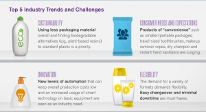 Personal Care Packaging Market Set for 5.5% Growth