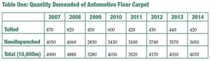 Trend of Production and Demand in Automotive Carpets