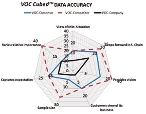 "VOC ""Cubed""... To Assure Most Accurate Decisions"