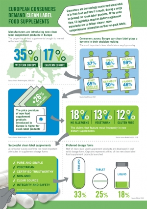 Capsugel Infographic Highlights Clean Label Demand in Europe
